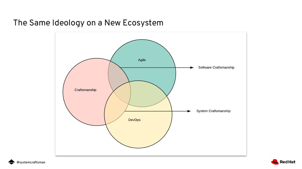 @systemcraftsman The Same Ideology on a New Eco...