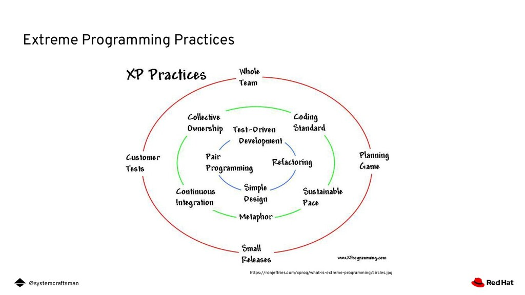 @systemcraftsman Extreme Programming Practices ...