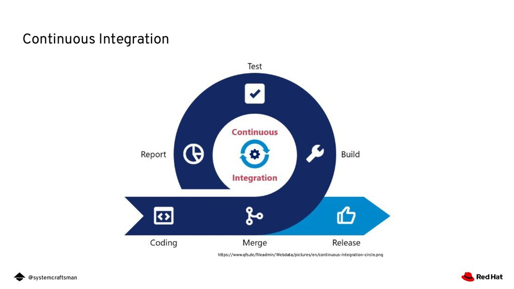 @systemcraftsman Continuous Integration https:/...