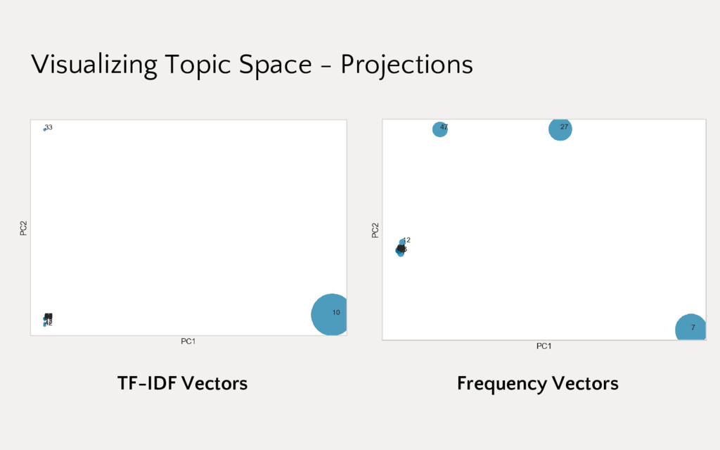 Visualizing Topic Space - Projections TF-IDF Ve...