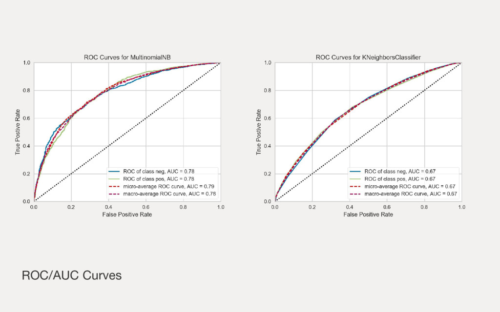 ROC/AUC Curves
