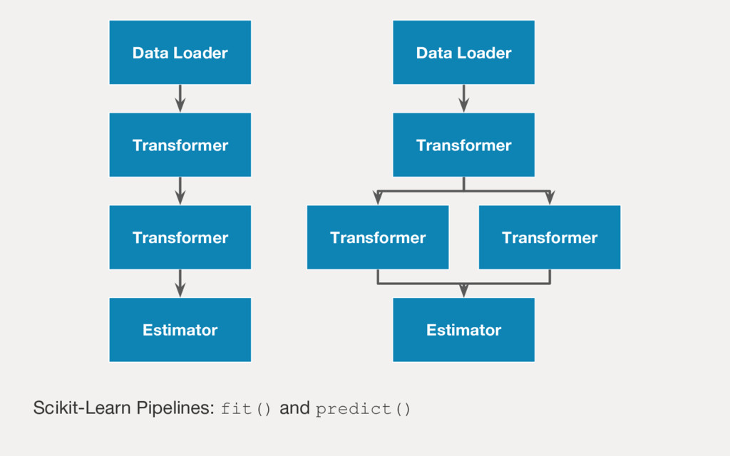 Scikit-Learn Pipelines: fit() and predict() Dat...