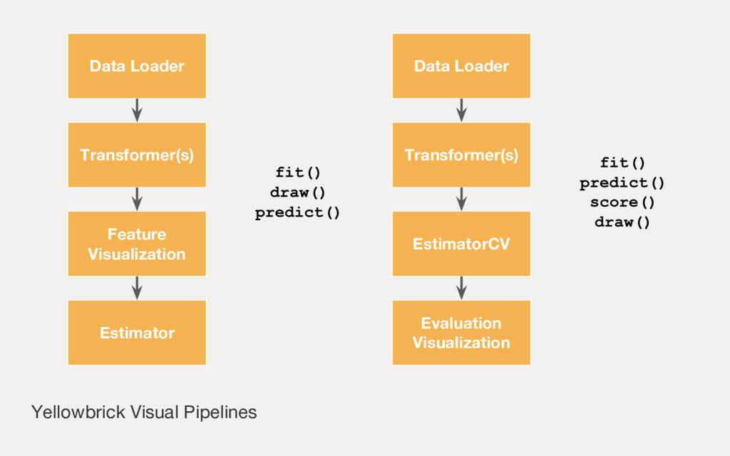 Yellowbrick Visual Pipelines Data Loader Transf...