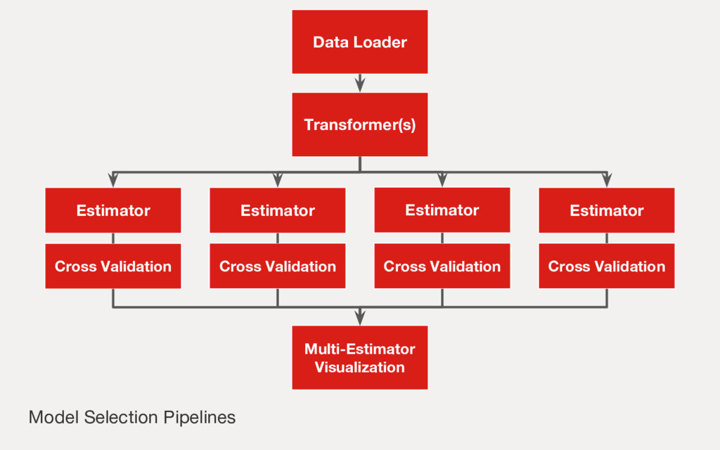 Model Selection Pipelines Multi-Estimator Visua...