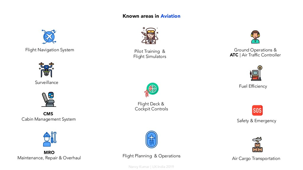 Known areas in Aviation Flight Navigation Syste...