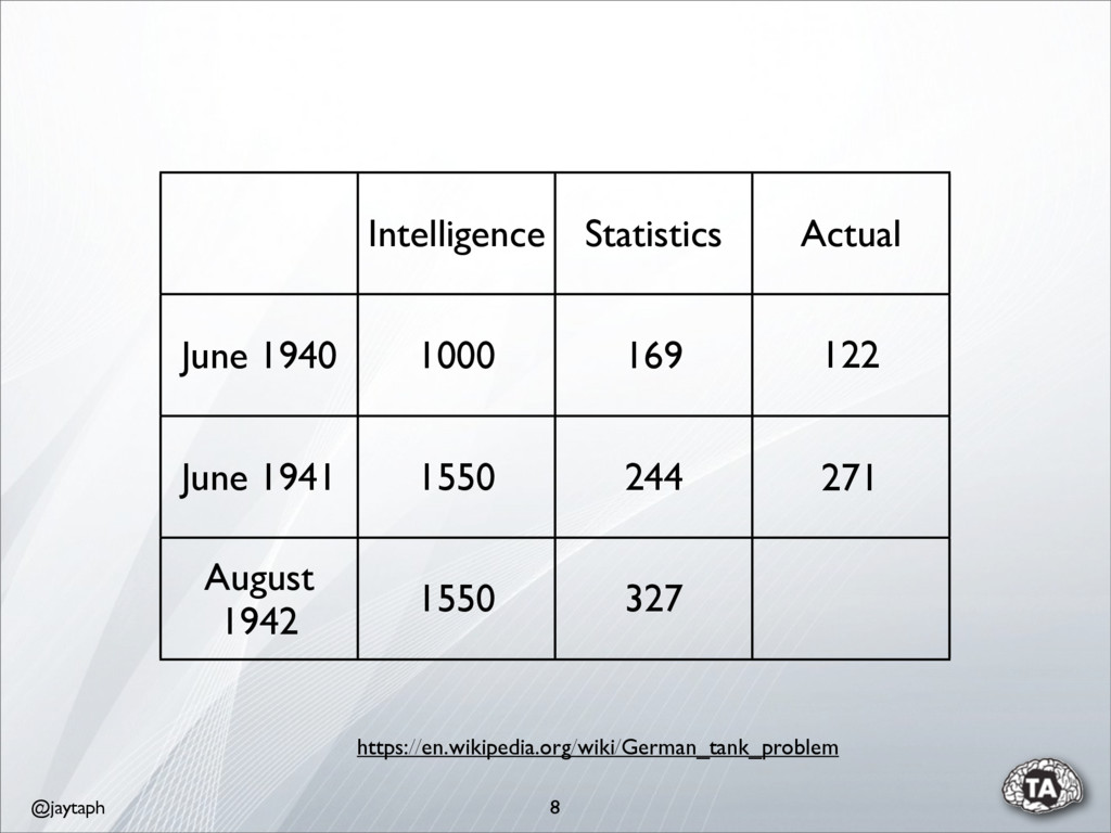 @jaytaph 8 Intelligence Statistics Actual June ...