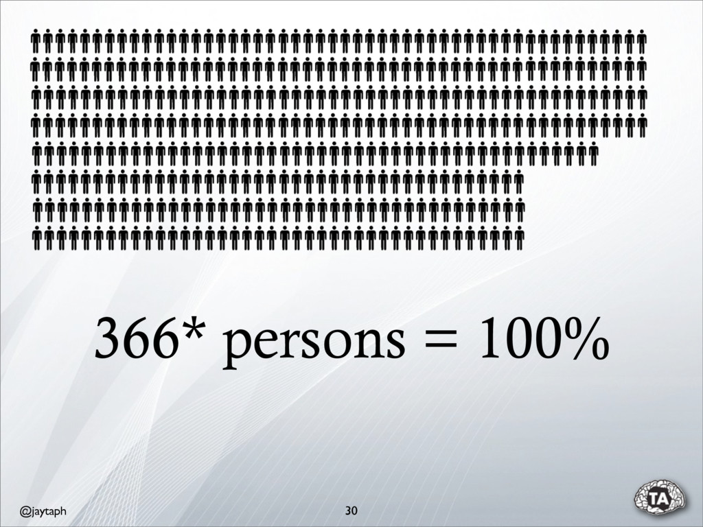 @jaytaph 366* persons = 100% 30