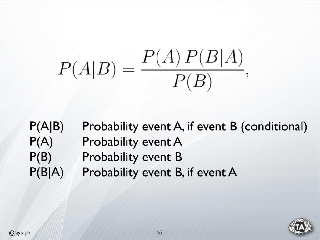@jaytaph 53 P(A|B) P(A) P(B) P(B|A) Probability...