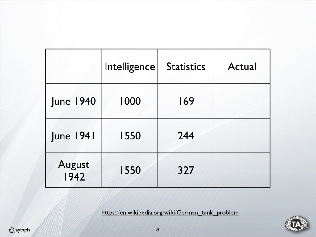 @jaytaph 8 Intelligence Statistics Actual June ...