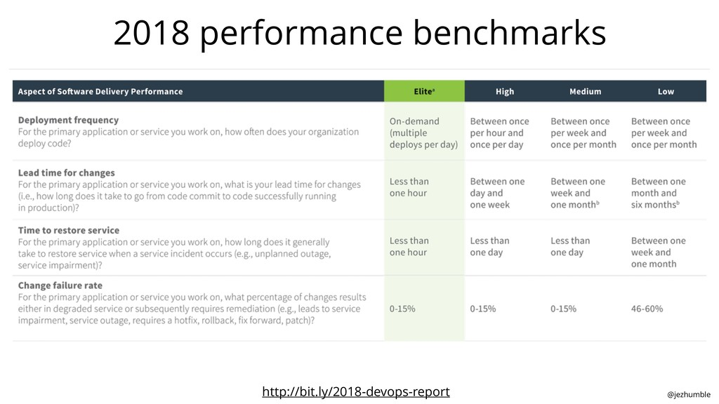 @jezhumble 2018 performance benchmarks http://b...