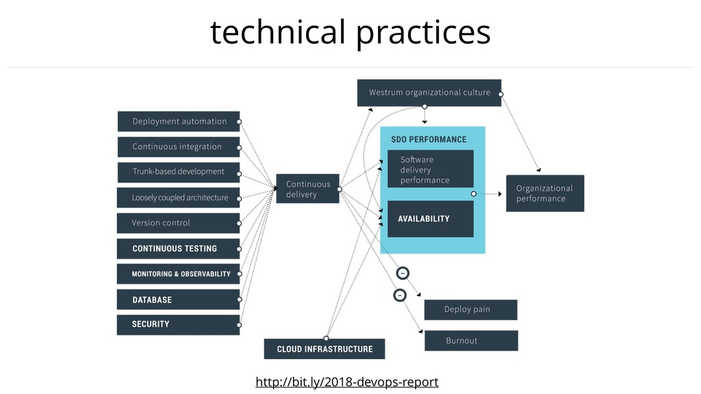 technical practices http://bit.ly/2018-devops-r...