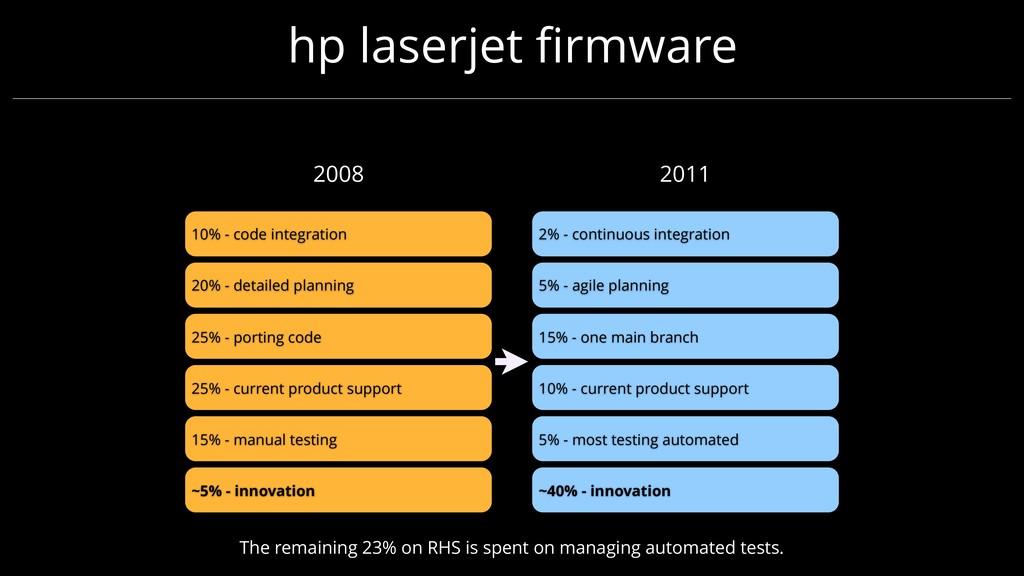 hp laserjet firmware ~5% - innovation 15% - manu...