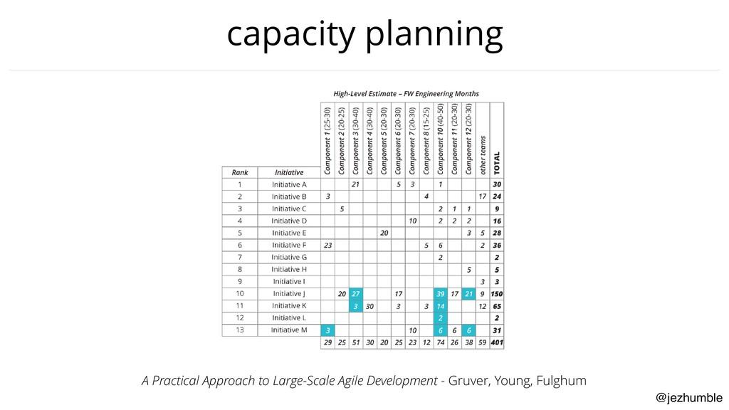 @jezhumble capacity planning A Practical Approa...
