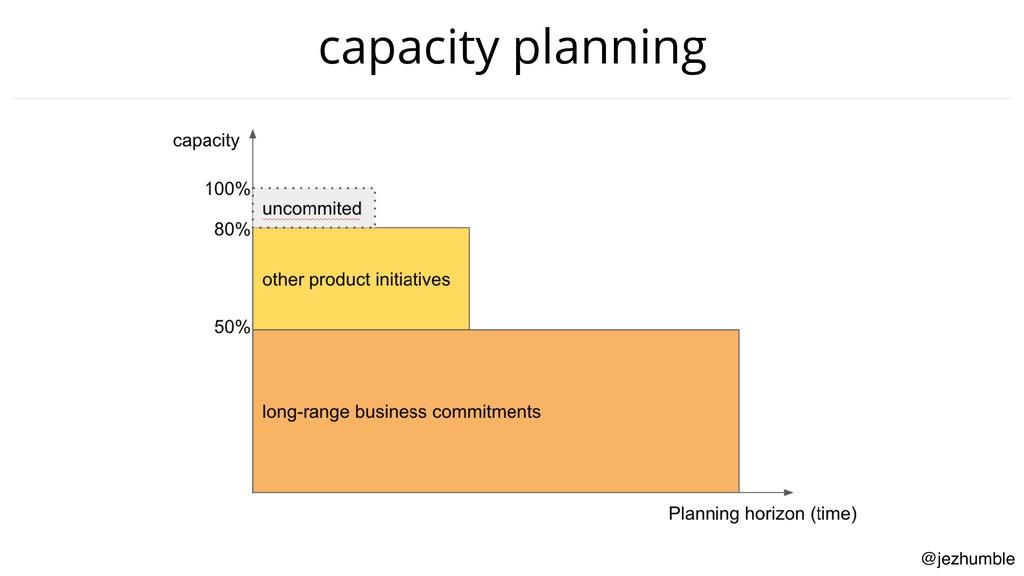 @jezhumble capacity planning