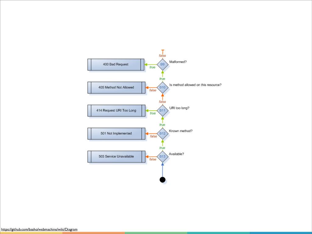 https://github.com/basho/webmachine/wiki/Diagram