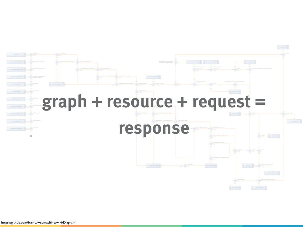 graph + resource + request = response https://g...