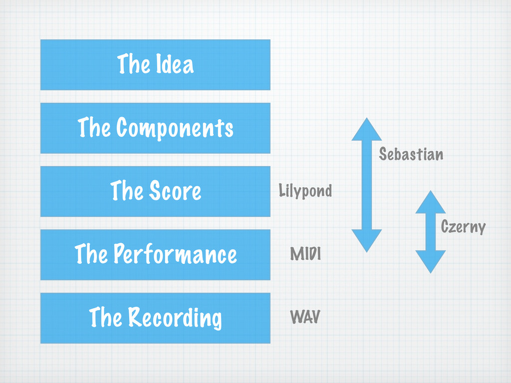 The Idea The Components The Score The Performan...