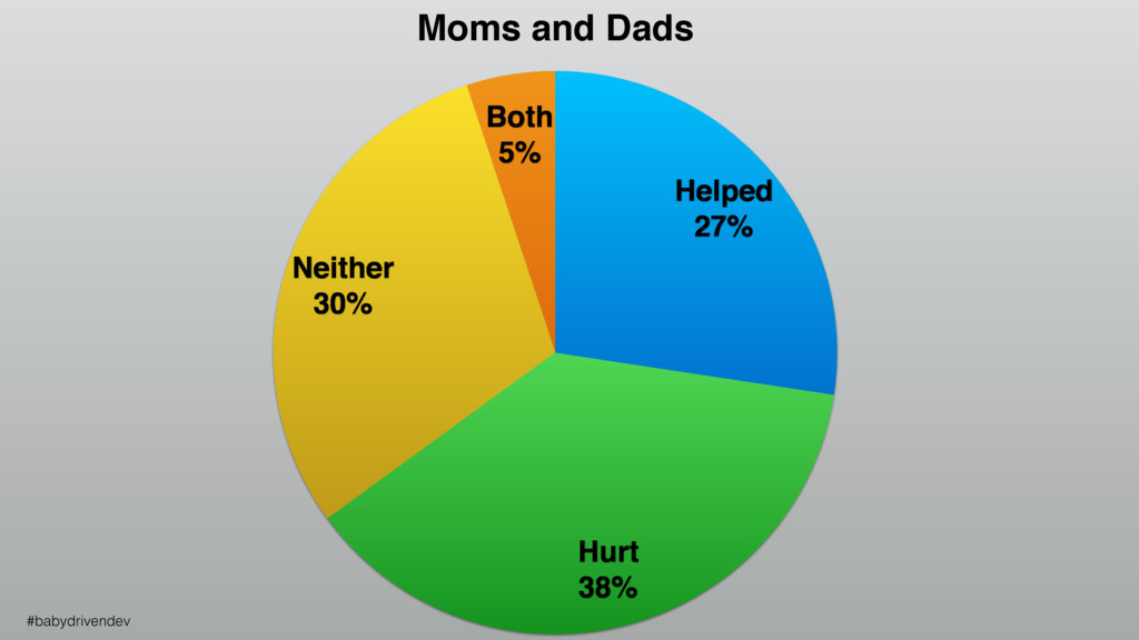 Moms and Dads Both 5% Neither 30% Hurt 38% Help...