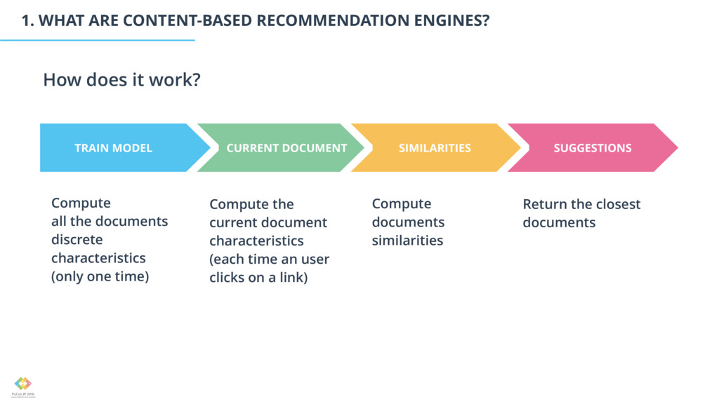 1. WHAT ARE CONTENT-BASED RECOMMENDATION ENGINE...