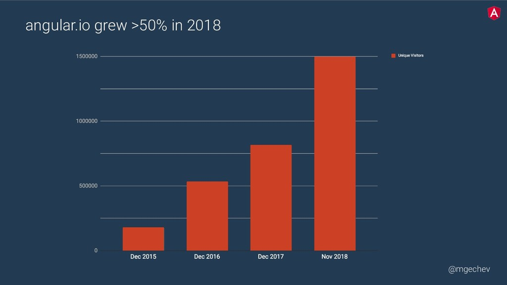 @mgechev angular.io grew >50% in 2018