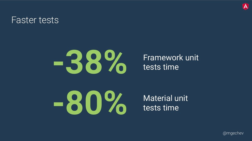 @mgechev Faster tests -38% Framework unit tests...