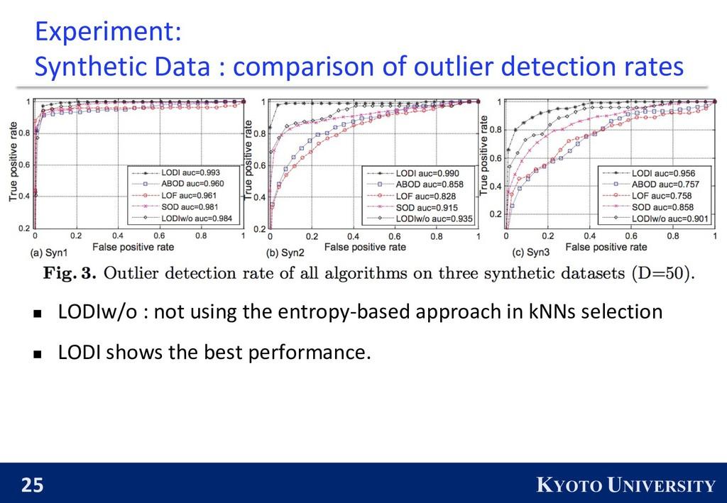 25 KYOTO UNIVERSITY Experiment: Synthetic Data ...