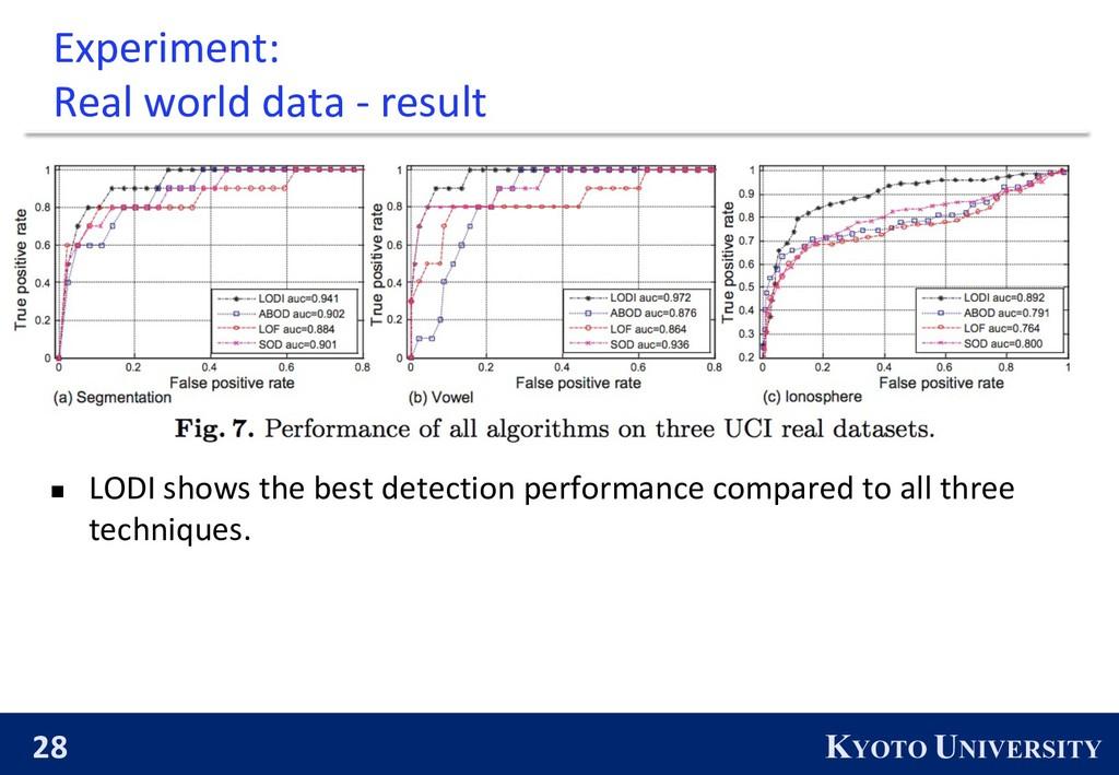 28 KYOTO UNIVERSITY Experiment: Real world data...