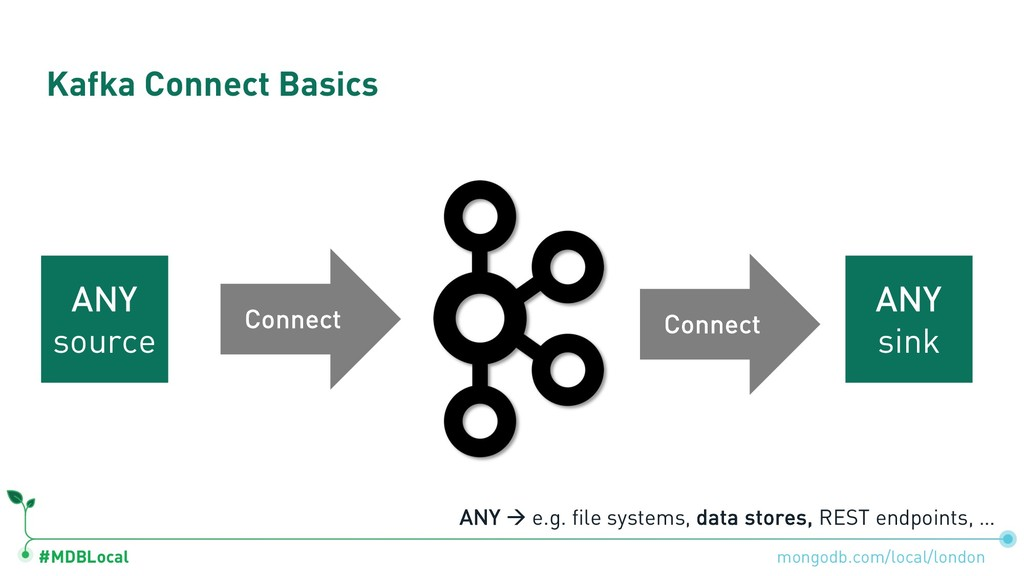 #MDBLocal Kafka Connect Basics ANY sink Connect...