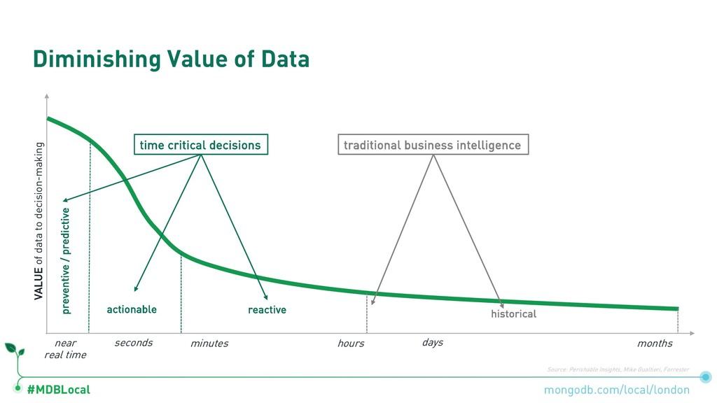 #MDBLocal Diminishing Value of Data mongodb.com...