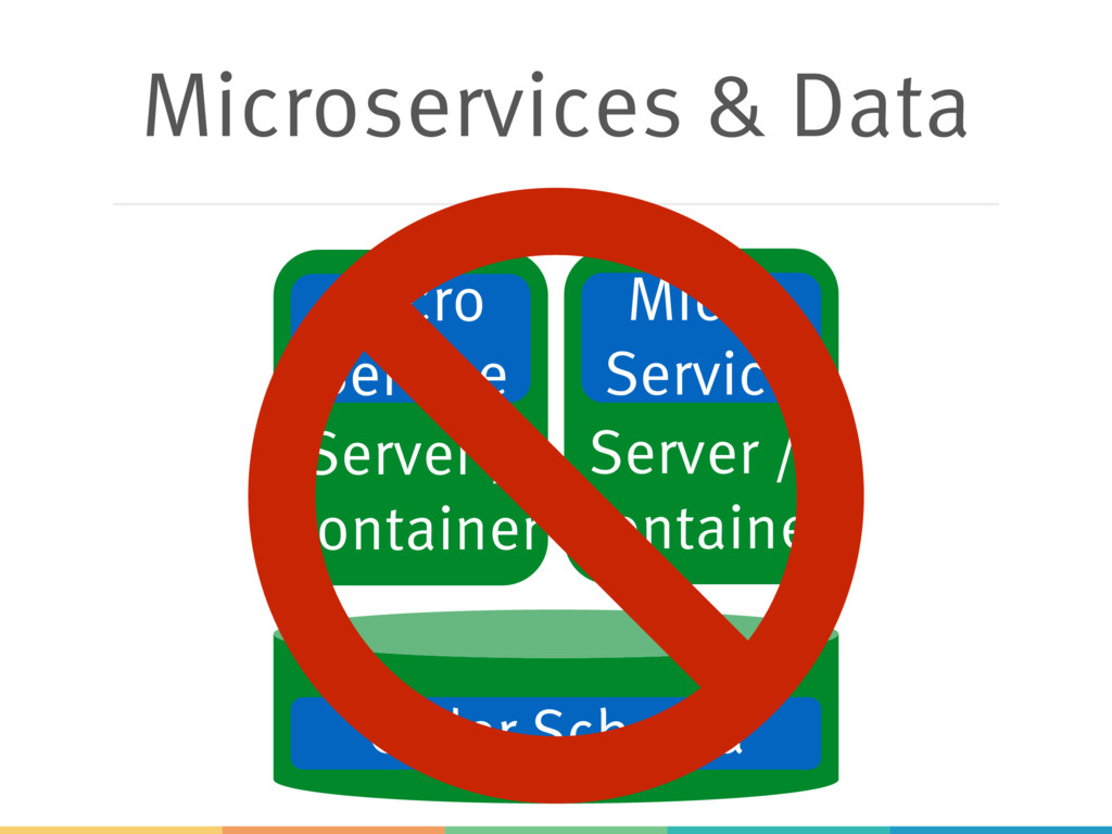 Microservices & Data Server / Container Server ...