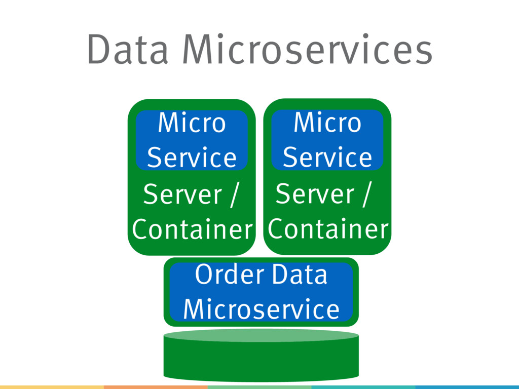 Data Microservices Server / Container Server / ...