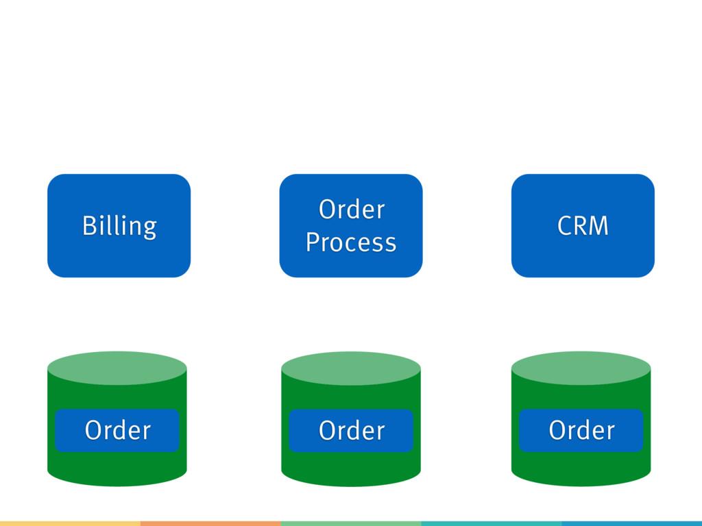 Billing Order Process CRM Order Order Order