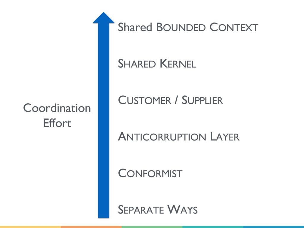Coordination Effort Shared BOUNDED CONTEXT SHAR...