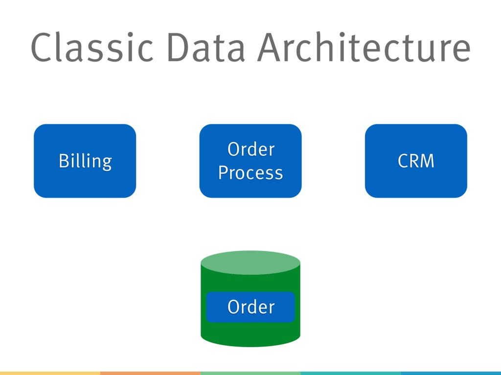 Classic Data Architecture Billing Order Process...