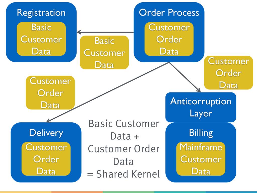 Order Process Registration Basic Customer Data ...