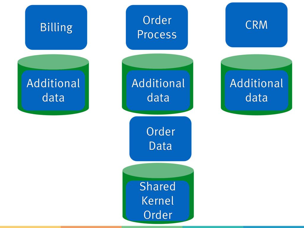 Billing Order Process CRM Shared Kernel Order A...