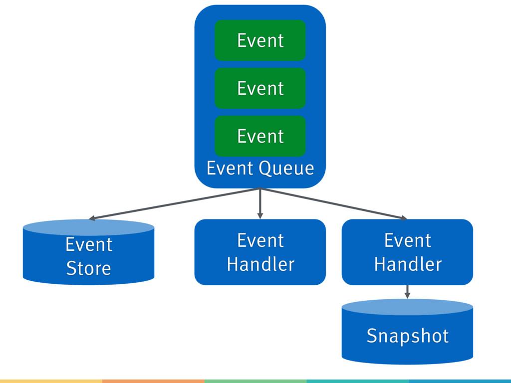 Event Queue Event Event Event Event Handler Eve...