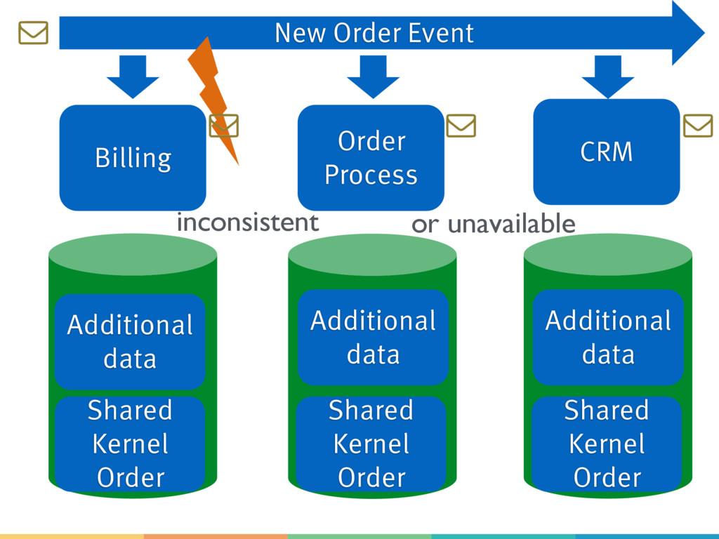 Billing Order Process CRM Shared Kernel Order S...