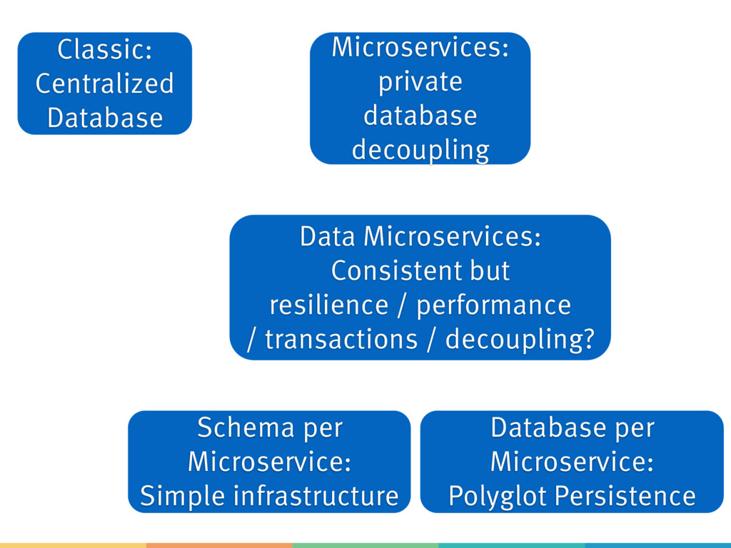 Classic: Centralized Database Microservices: pr...