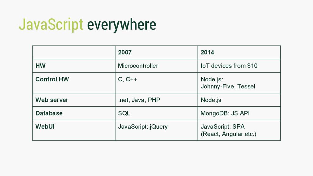 JavaScript everywhere 2007 2014 HW Microcontrol...