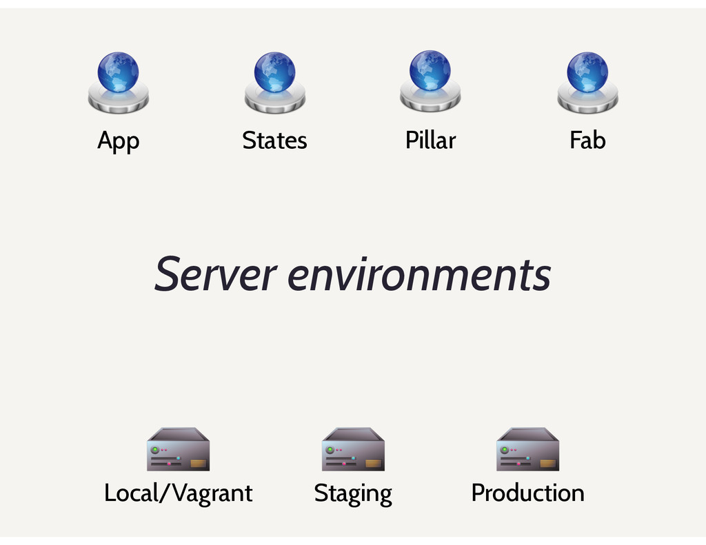 Server environments App States Pillar Fab Local...