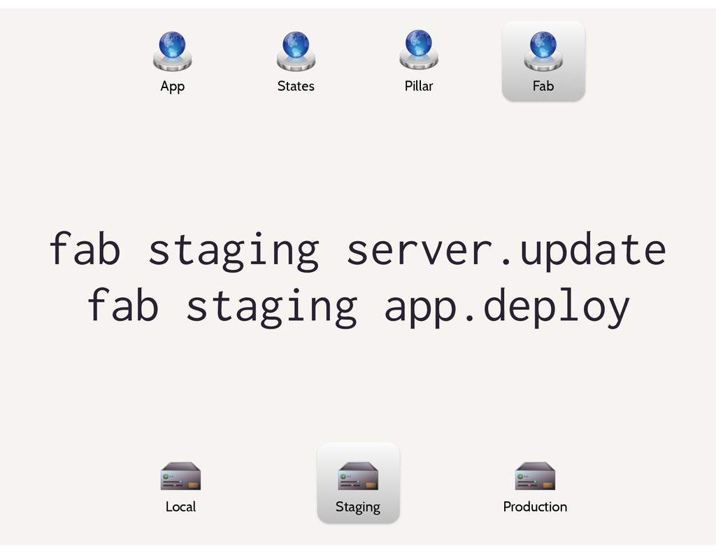 App States Pillar Fab Local Staging Production ...
