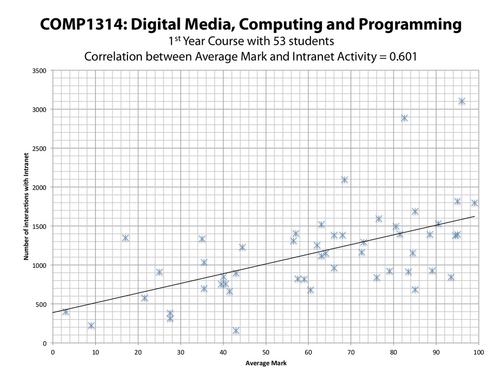 COMP1314: Digital Media, Computing and Programm...