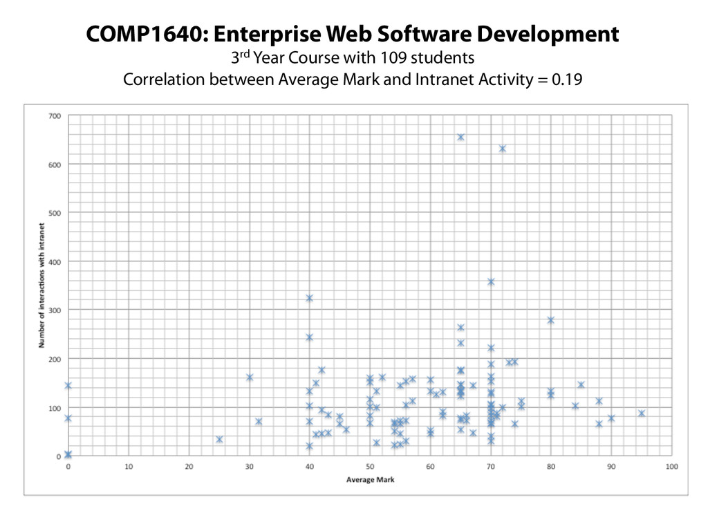 COMP1640: Enterprise Web Software Development 3...