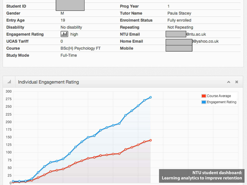 NTU student dashboard: Learning analytics to im...
