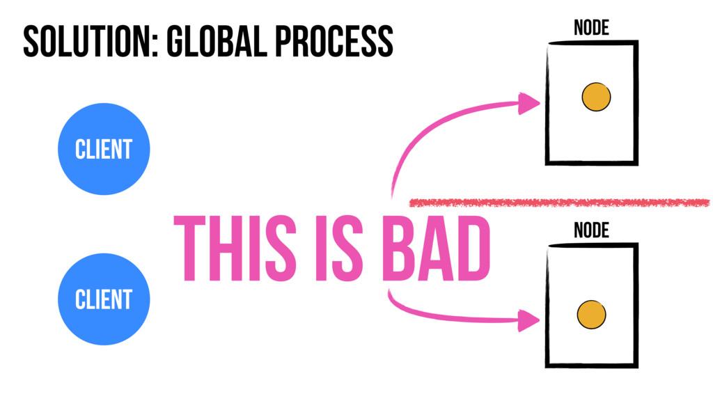 Solution: Global Process Node Node Client Clien...