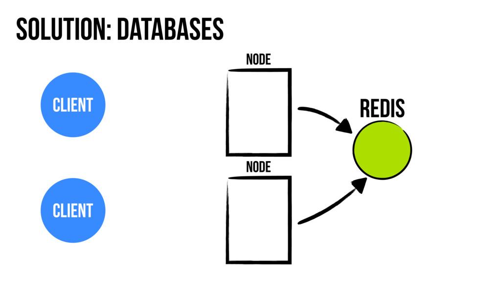 Solution: Databases Node Node Client Client Red...