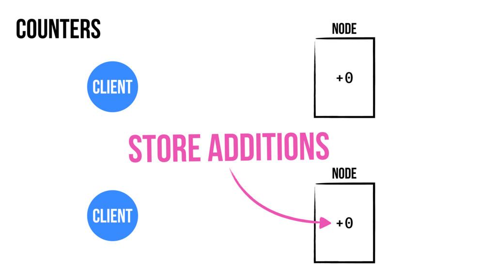 Counters Node Client Node Client +0 +0 Store ad...