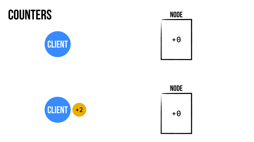 Counters Node Client Node Client +2 +0 +0