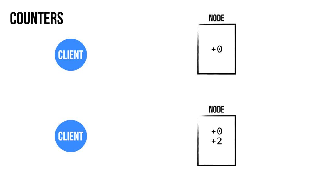 Counters Node Client Node Client +0 +0 +2